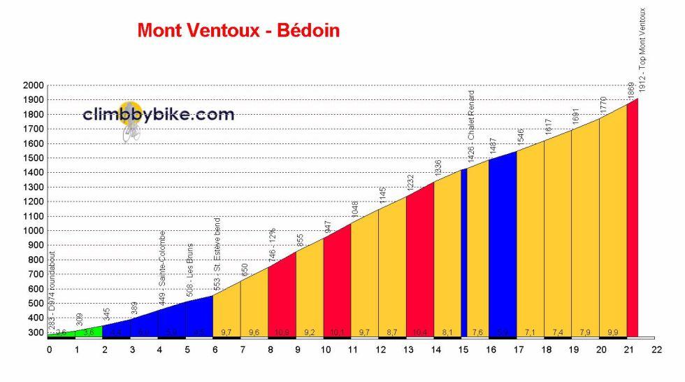Mont_Ventoux-Bédoin_profile